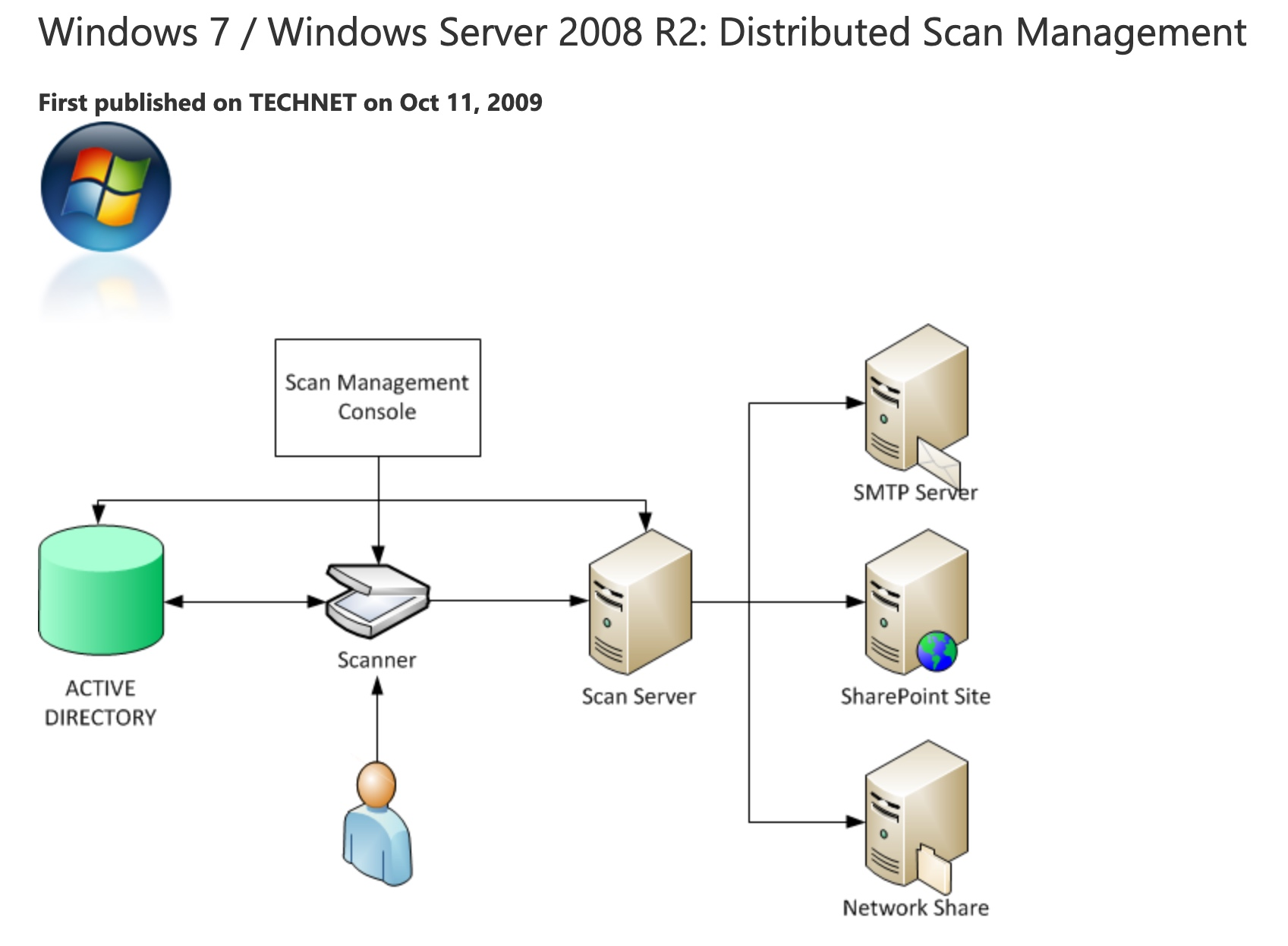 Scanner Management Documentation Screenshot (2009)
